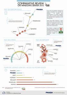 PCOP-Etude-Comparative-Virus-Bulletin-Juin-2013-FR-XS